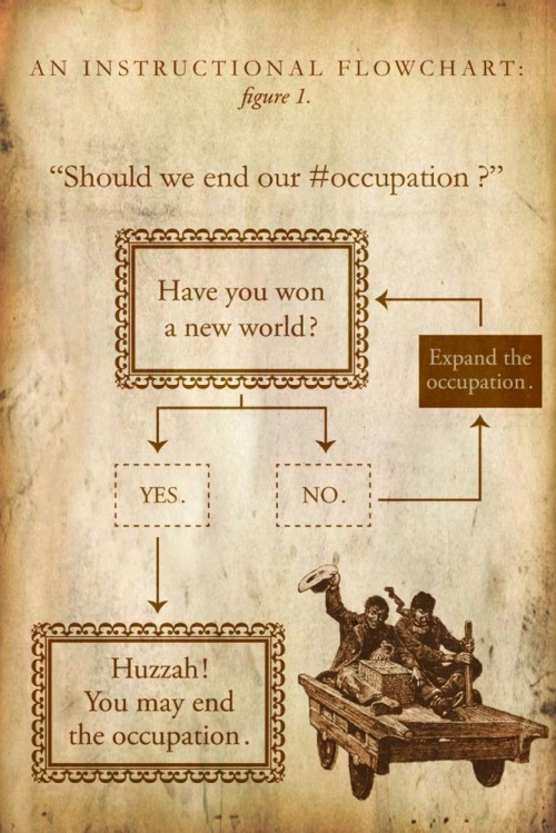 Adbusters_ows_occupy_flowchart